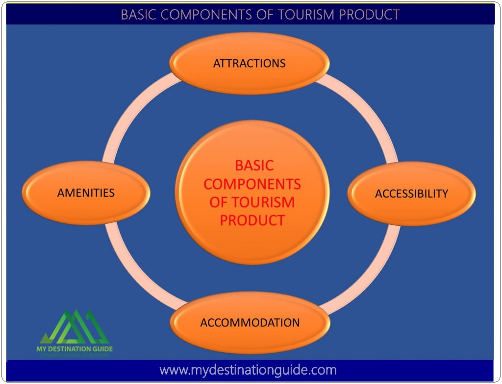 Basic components of tourism product