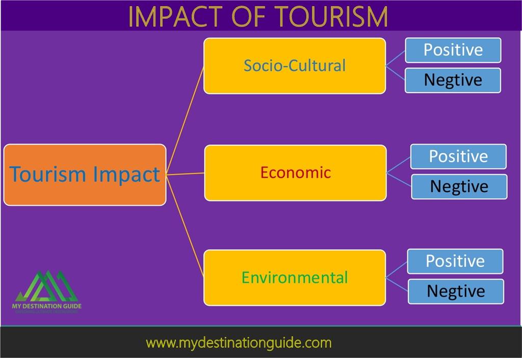 Impact of tourism